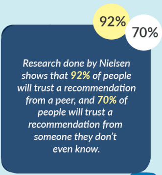 70% of people trust a recommendation from a stranger