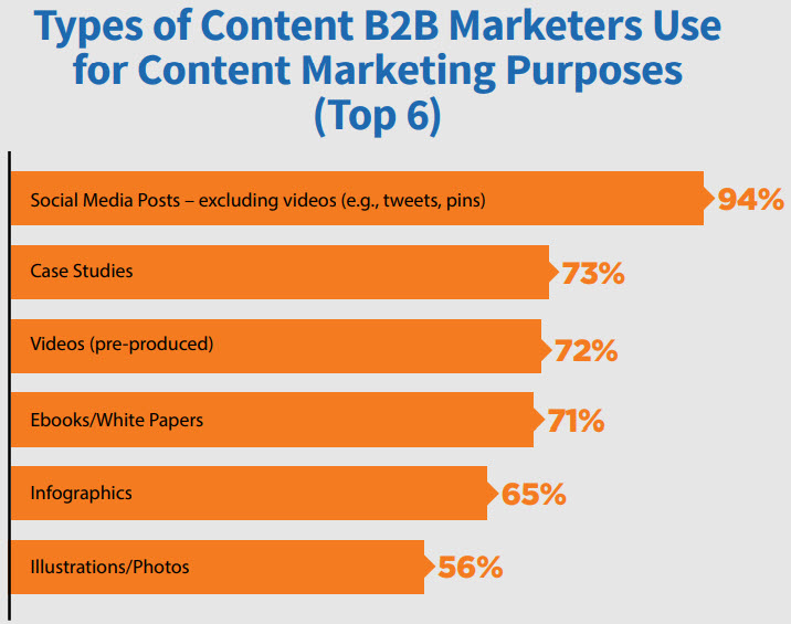 B2B content marketing types
